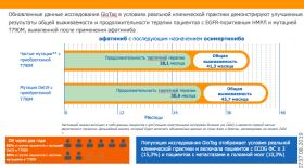 Медиана общей выживаемости при последовательном применении Гиотрифа (афатиниба) и осимертиниба составила почти четыре года у пациентов с НМРЛ с исходной мутацией EGFR Del19 и приобретённой мутацией T790M