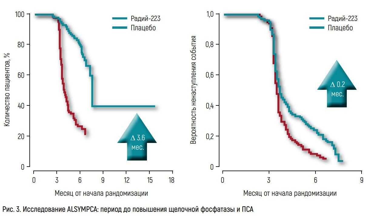 Исследование ALSYMPCA: период до повышения щелочной фосфатазы и ПСА