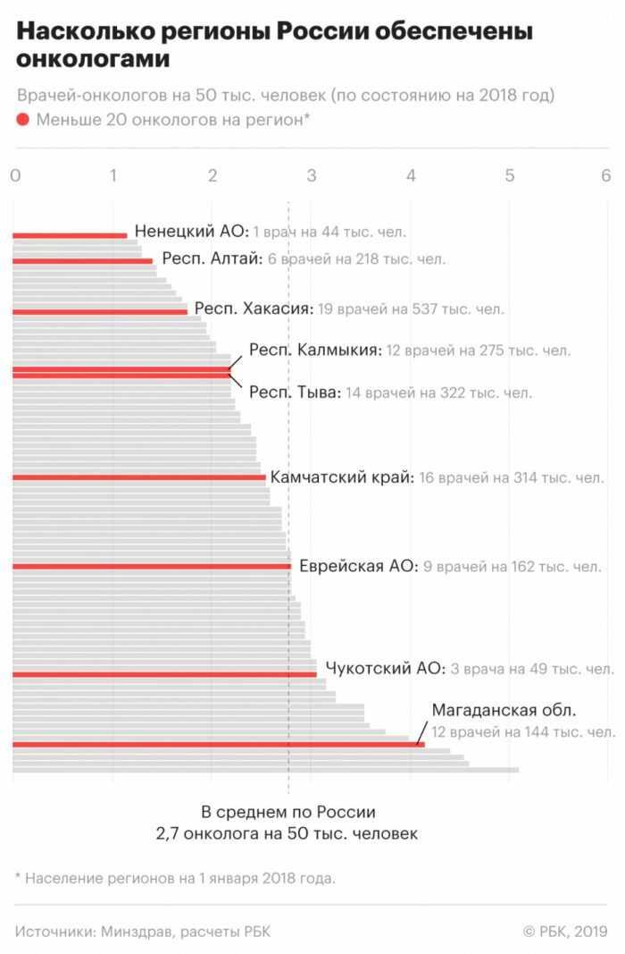 Насколько регионы обеспечены онкологами