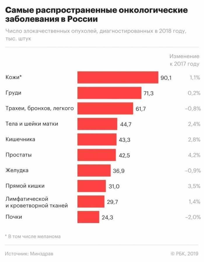 Самые распространенные онкологические заболевания в России