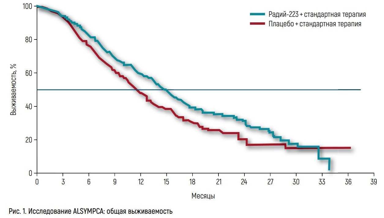 Исследовании ALSYMPCA по общей выживаемости при использовании RA-223 и плацебо