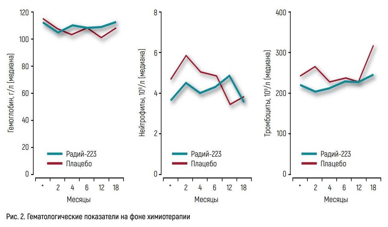 Гематологические показатели на фоне химиотерапии