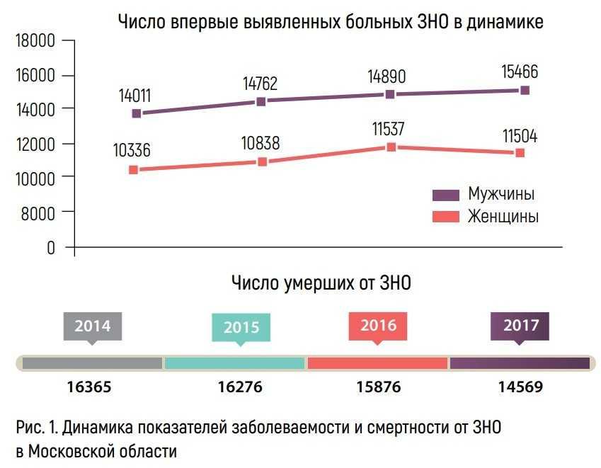 Динамика показателей заболеваемости и смертности от ЗНО в Московской области
