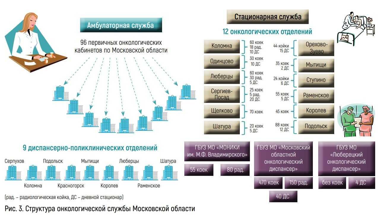 Структура онкологической службы Московской области