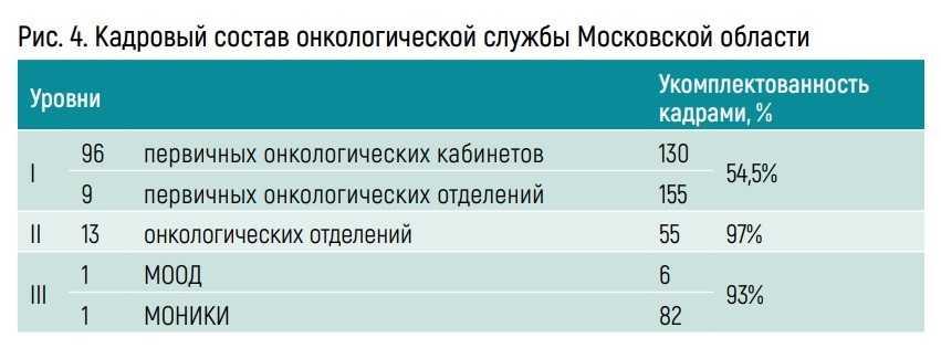 Кадровый состав онкологической службы Московской области