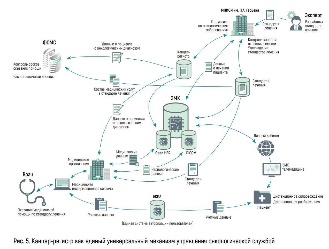 Канцер-регистр как единый универсальный механизм управления онкологической службой