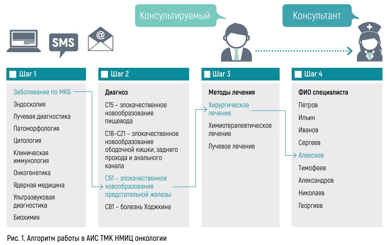 Алгоритм работы службы вНМИЦ онкологии им. Н.Н. Блохина