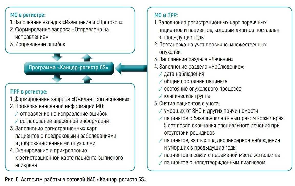 Алгоритм работы в сетевой ИАС «Канцер-регистр 6S»