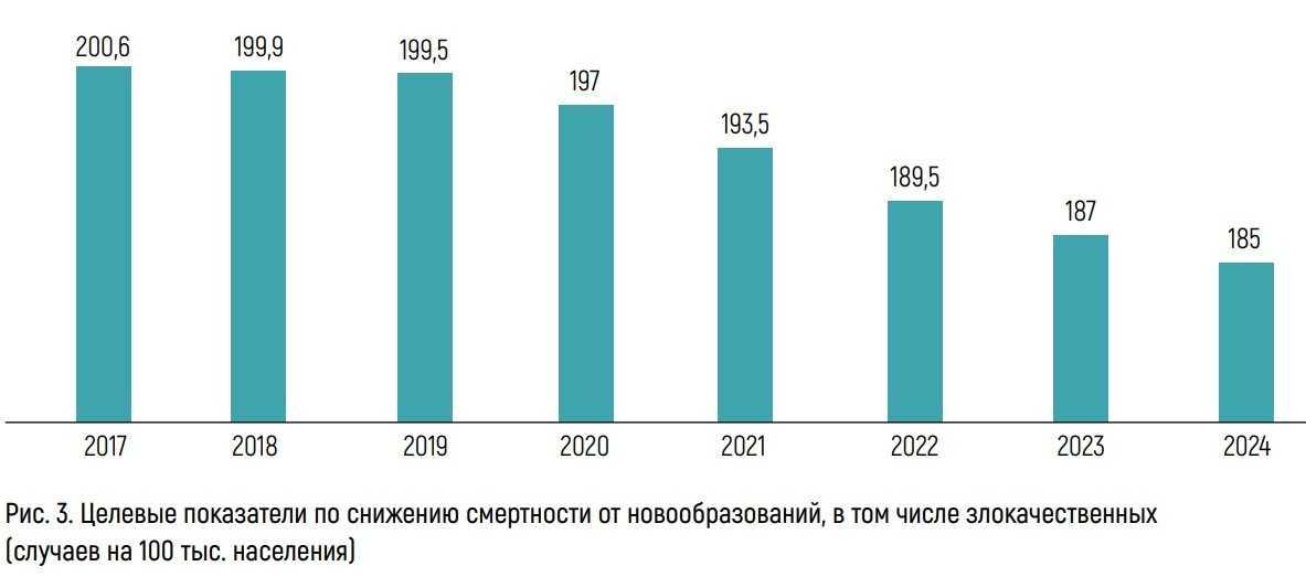 Целевые показатели по снижению смертности от новообразований, в том числе злокачественных (случаев на 100 тыс.населения)