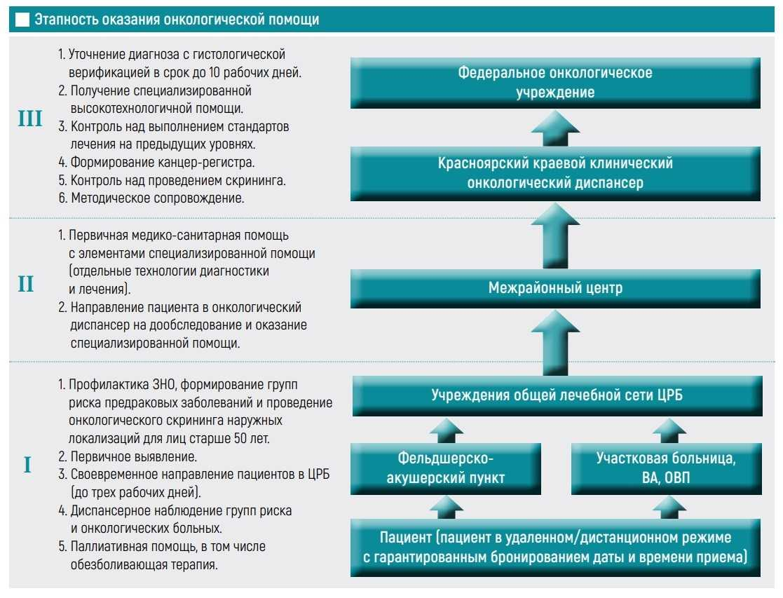 Этапность оказания онкологической помощи
