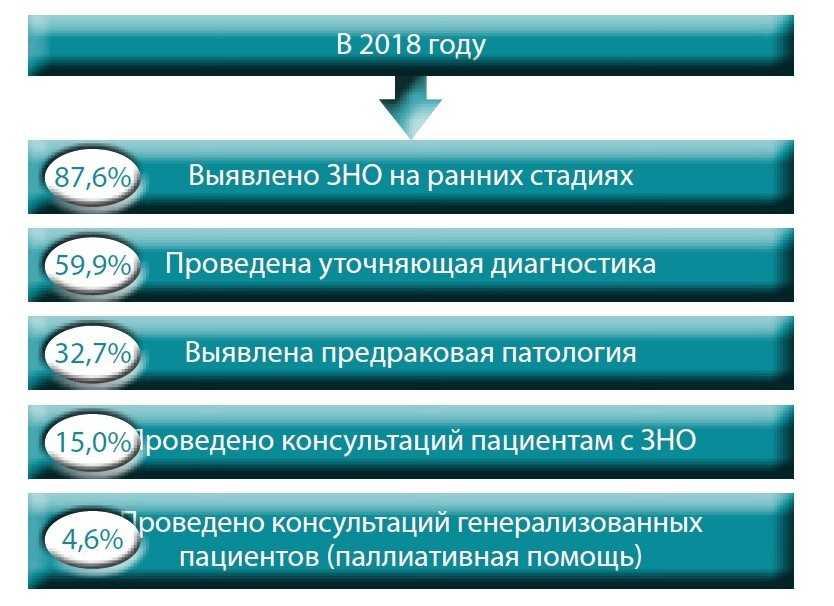результаты работы Воронежского онкологического диспансера за 2018 год