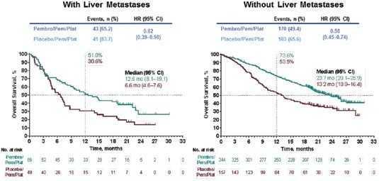 Рис. 3. KEYNOTE-189: общая выживаемость при метастазах в печень