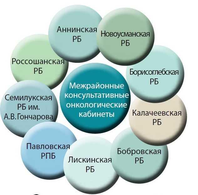 Структура межрайонных консультативных онкологических кабинетов