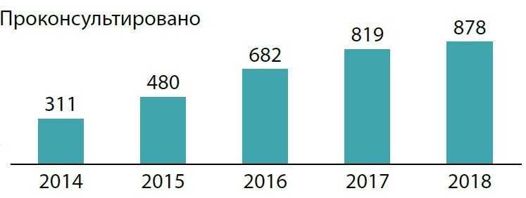 Количество проконсультированных по годам