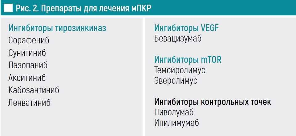 Препараты для лечения мПКР