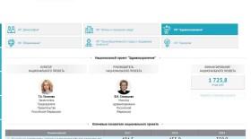 Счетная палата запустила информационную панель по мониторингу национальных целей