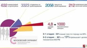 Рак молочной железы выявили у 0,5% обследованных в Москве женщин